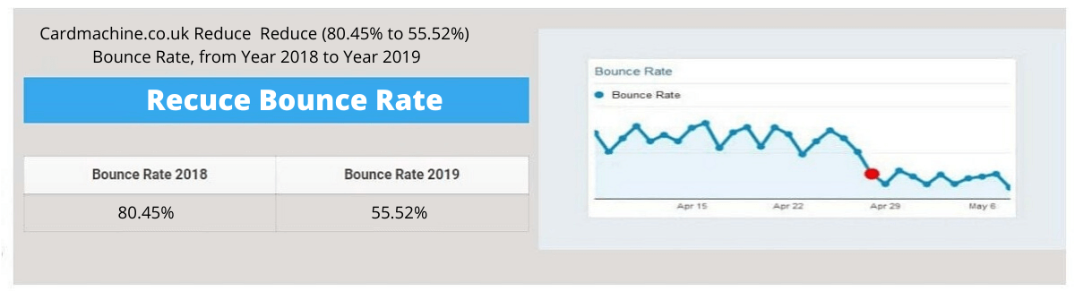 Card Machine Bounce Rate